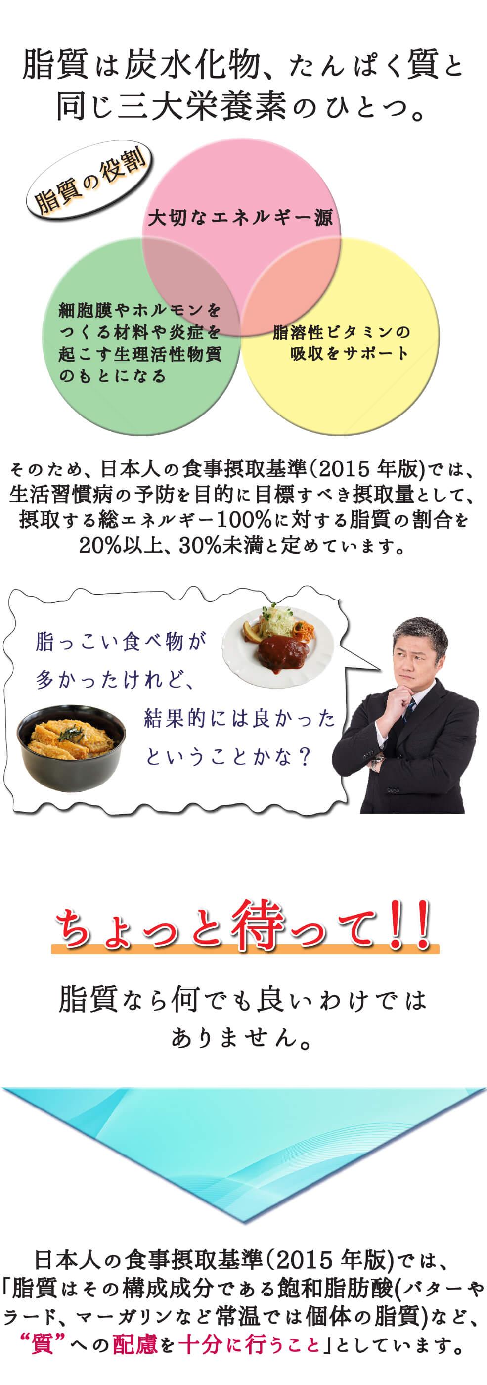 """脂質は炭水化物、たんぱく質と同じ三大栄養素のひとつ。そのため、日本人の食事摂取基準(2015 年版)では、生活習慣病の予防を目的に目標すべき摂取量として、摂取する総エネルギー100%に対する脂質の割合を20%以上、30%未満と定めています。また「脂質はその構成成分である飽和脂肪酸(バターやラード、マーガリンなど常温では個体の脂質)など、 """"質""""への配慮を十分に行うこと」としています。"""