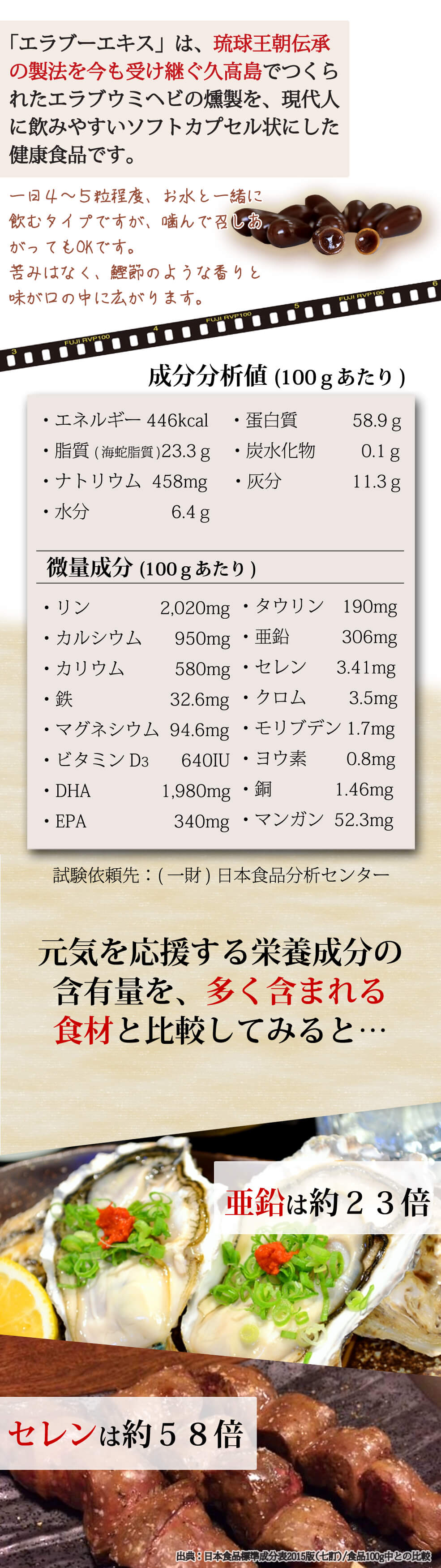 「エラブーエキス」は、琉球王朝伝承の製法を今も受け継ぐ久高島でつくられたエラブウミヘビの燻製を、現代人に飲みやすいソフトカプセル状にした健康食品です。一日4~5粒程度、お水と一緒に飲むタイプですが、噛んで召しあがってもOKです。苦みはなく、鰹節のような香りと味が口の中に広がります。 元気を応援する栄養成分の含有量を、多く含まれる食材と比較してみると…牡蠣の亜鉛と比較:約23倍。肉(鶏・牛・豚)レバーのセレンと比較:約58倍。(出典:日本食品標準成分表2015版(七訂)/食品100g中との比較)